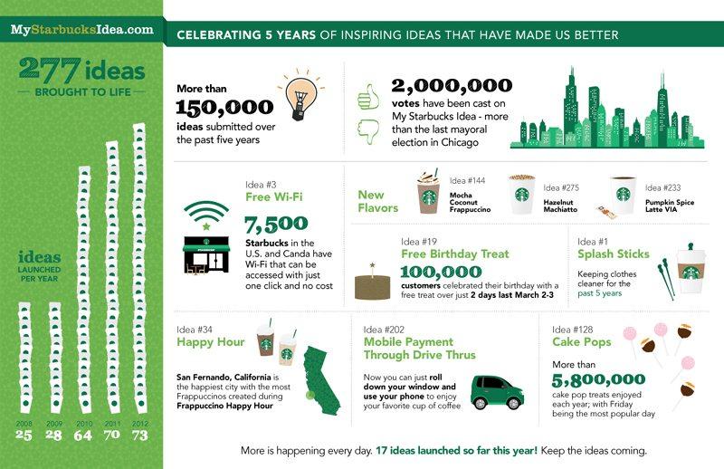 Infographics of Starbucks of inspiring ideas