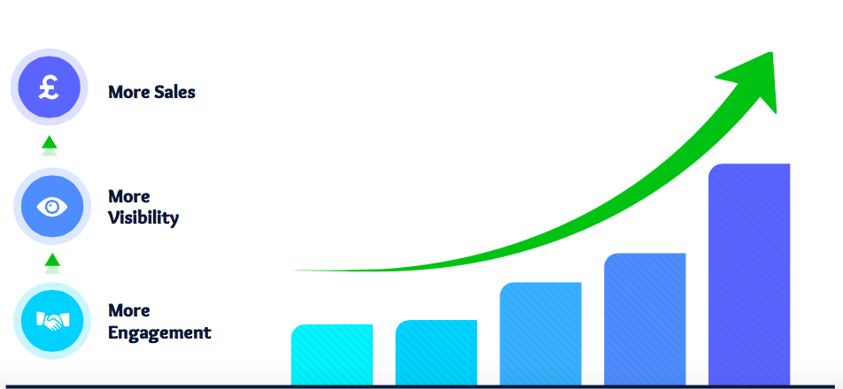 A bar chart resembling more engagement, visibility and sales